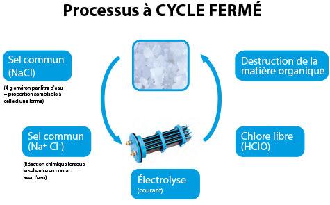 Électrolyse de sel 1